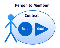 Person to Member